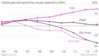 Global-soda-sales-growth-by-volume-indexed-to-2004-coke-pepsi-diet-coke-diet-pepsi_chartbuilder-1